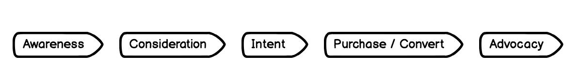 Customer purchase cycle