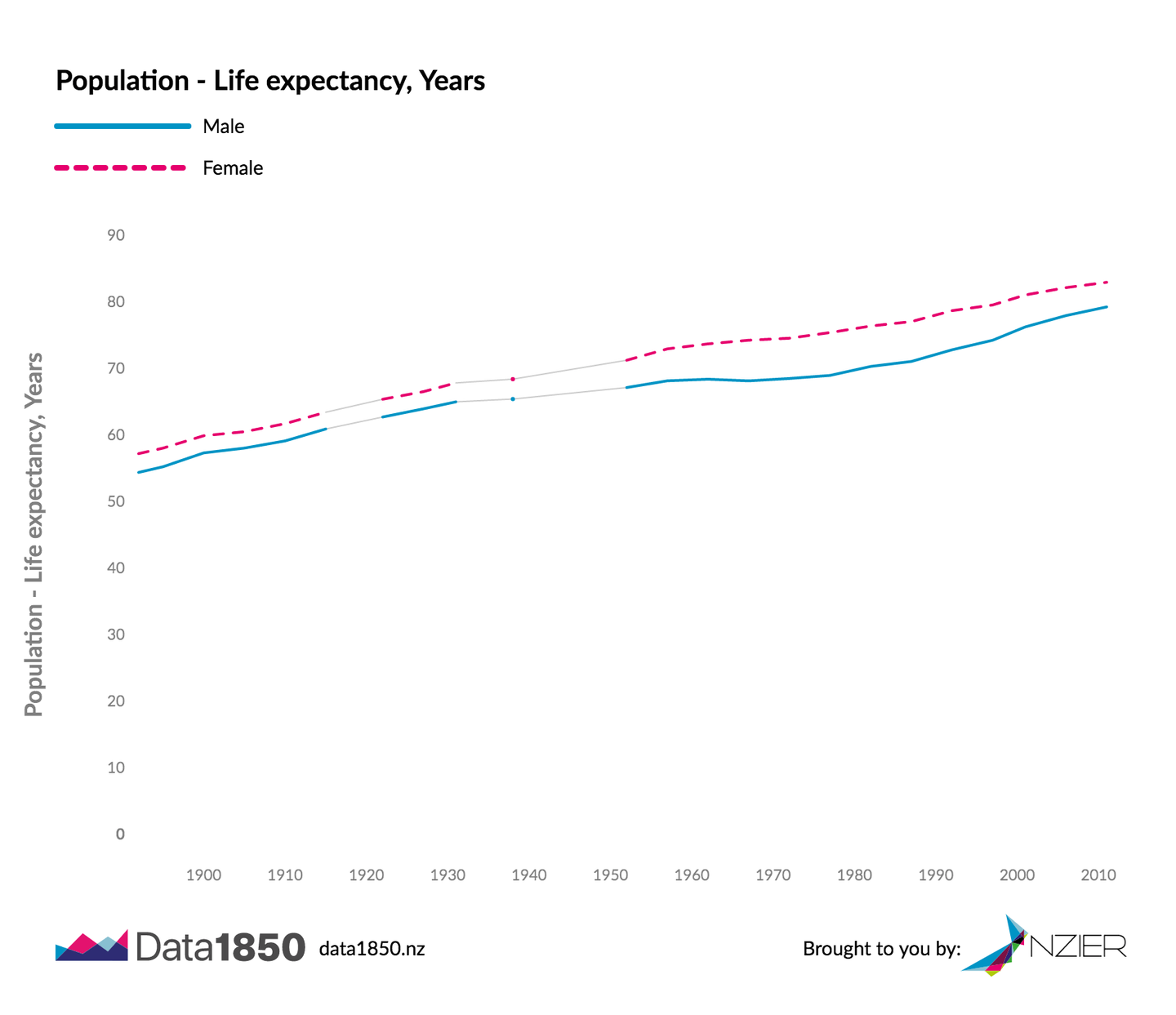 Life expectancy in NZ - NZIER Data1850