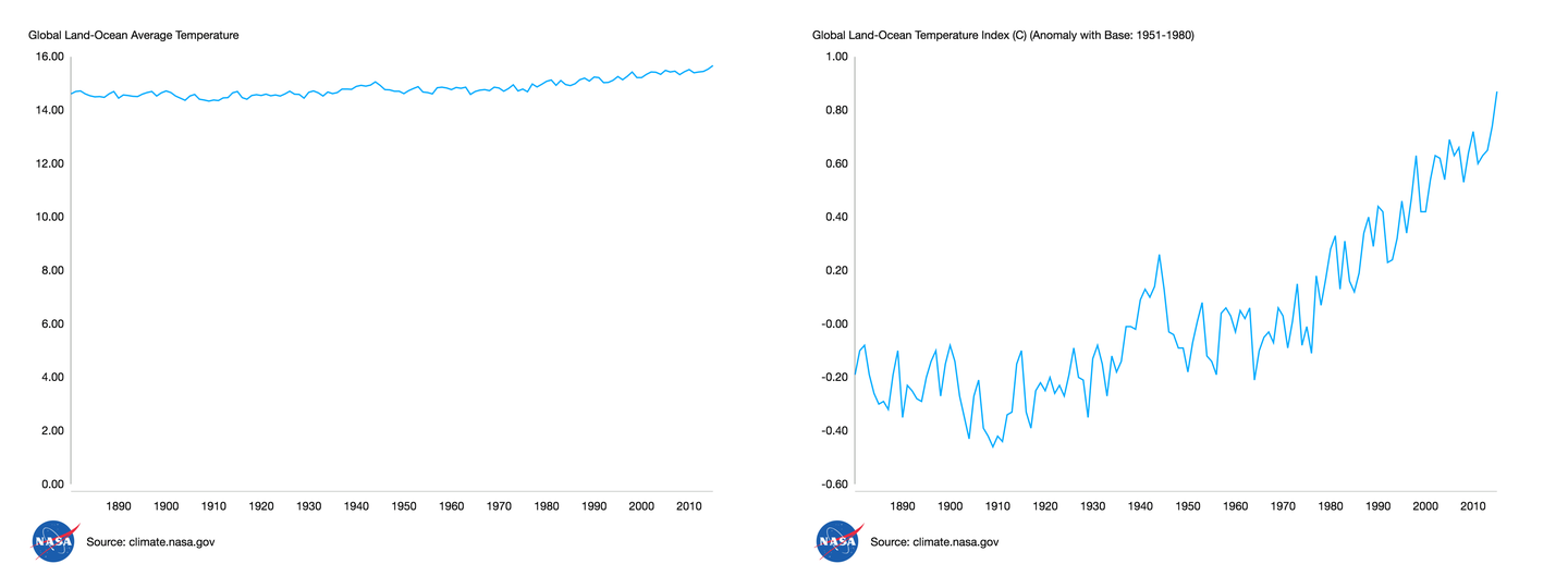 Global Land Ocean Average Temperature Index - chart comparison