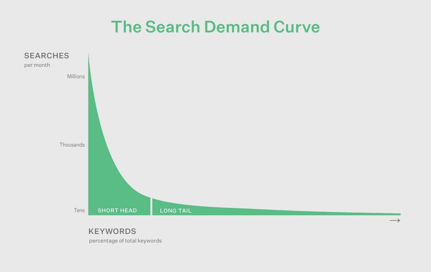 The search demand curve keyword research