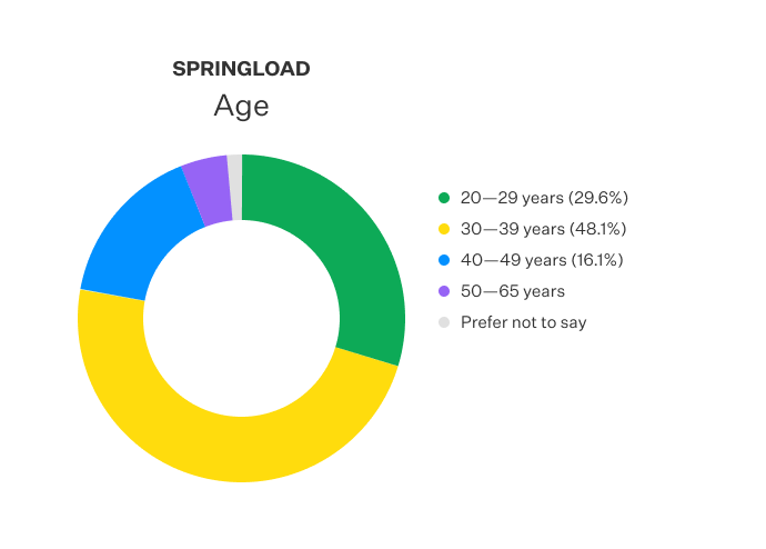 Doughnut chart displayed the age distribution of Springloaders.